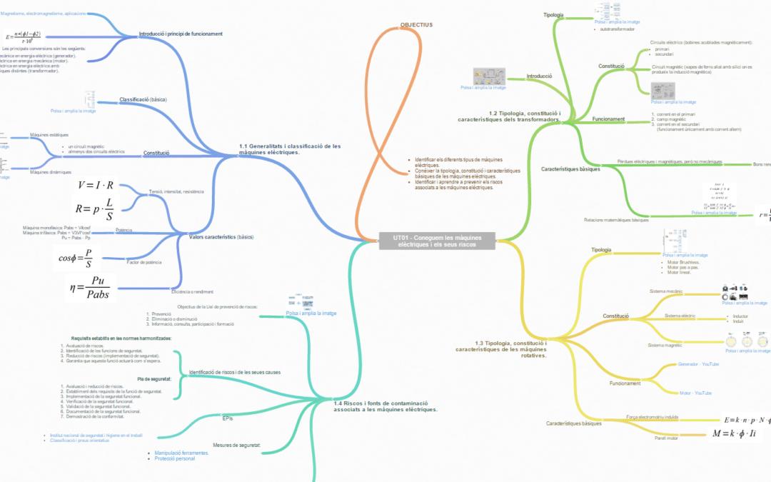 Máquinas eléctricas. Programación didáctica, mapa mental (Coggle) y contenidos UT01