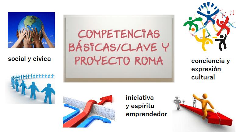 """Competencias básicas y Proyecto Roma. """"Social y cívica"""", """"iniciativa y espíritu emprendedor"""" y """"conciencia  y expresiones culturales"""