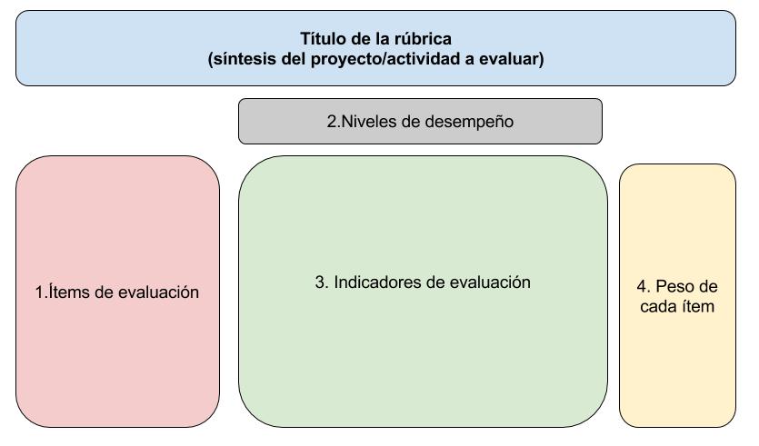 Rúbricas de evaluación. Proyectos
