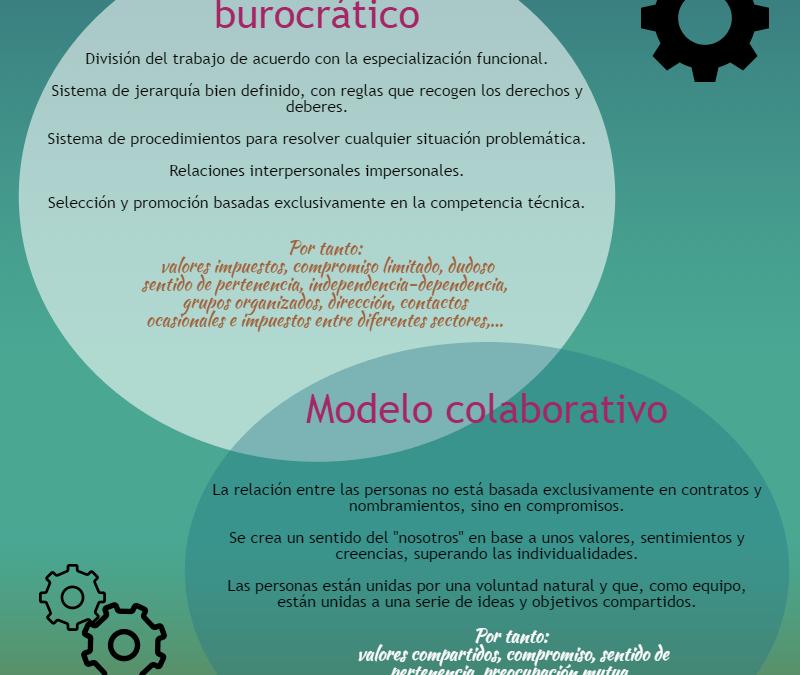 Organización y funcionamiento de los centros docentes