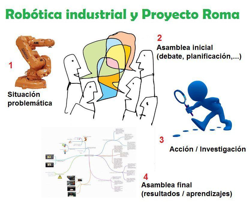 Robótica Industrial y Proyecto Roma
