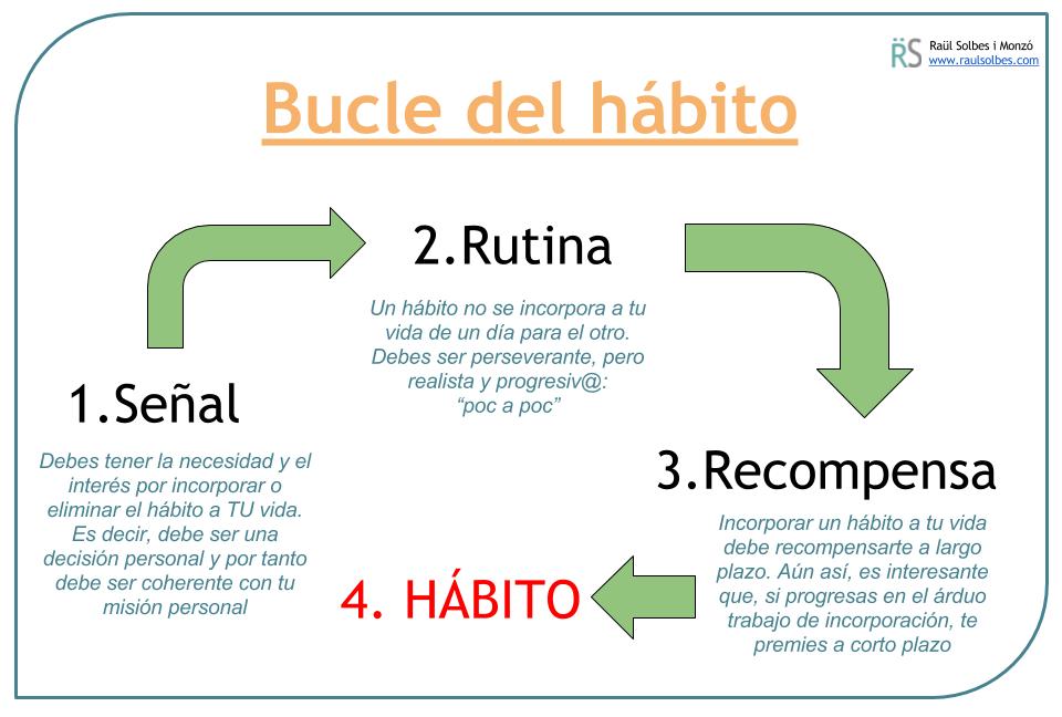 Mejora la gestión del tiempo ajustando tus hábitos