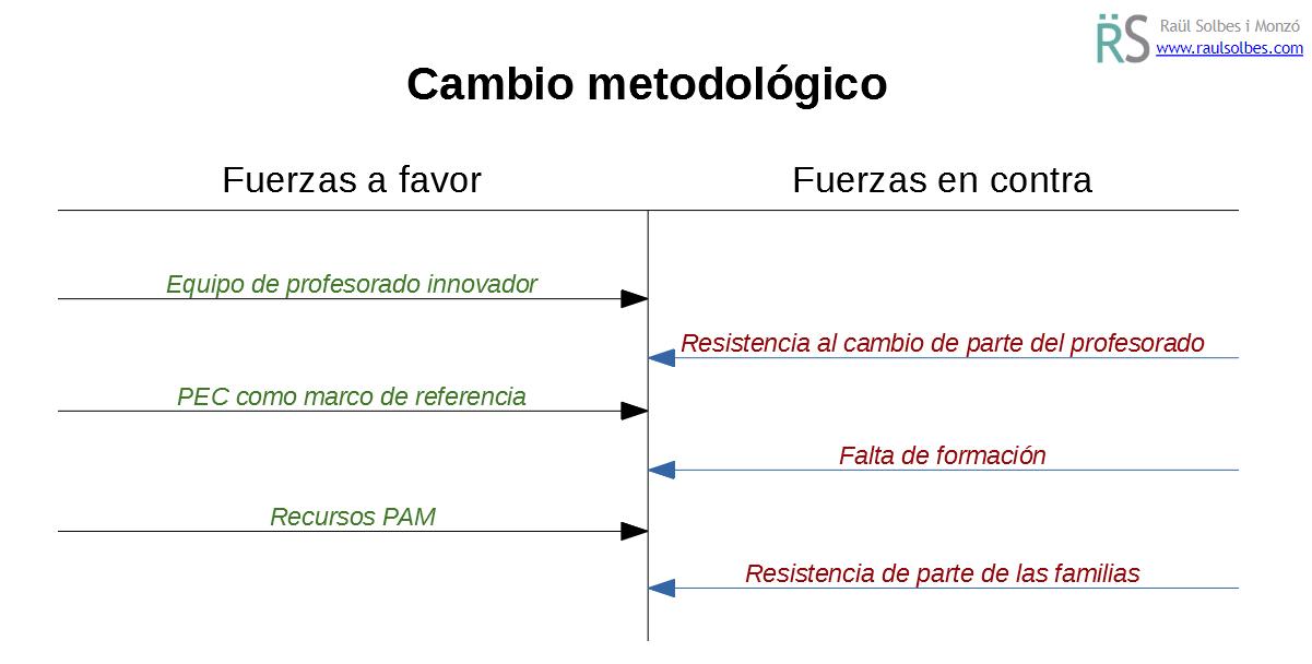Ejemplo_fuerzas_cambio