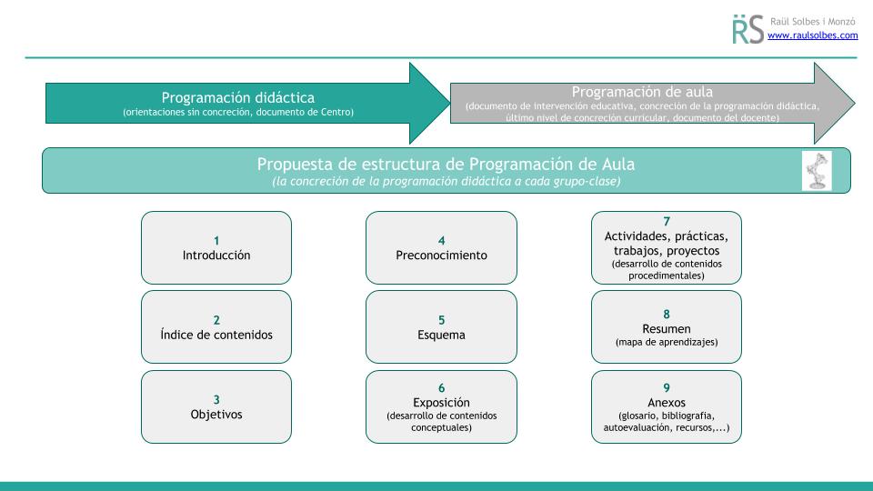 M15_PEPD_01_planificacion_v1.0febrero2018_estructura_programacion_aula