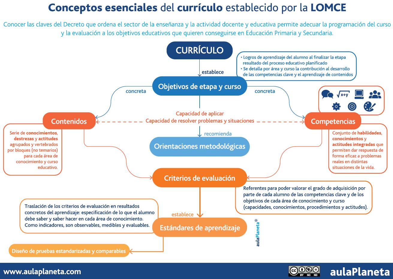 Infografia_curriculum_AulaPlaneta