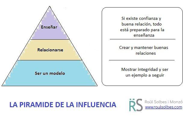 Piramide_influencia